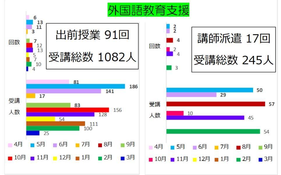 2018年度活動報告外国語.jpg