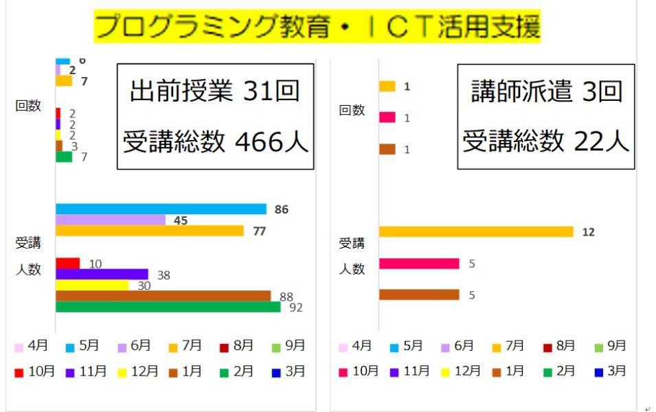 2018年度活動報告プログラミング.jpg